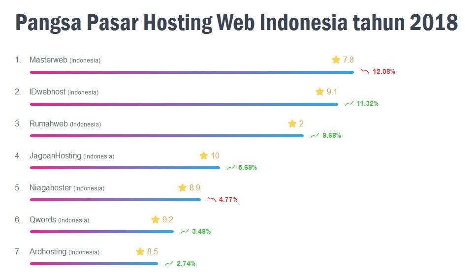Pangsa Pasar Hosting Web Indonesia tahun 2018